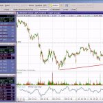 Trading online: demo e simulazione