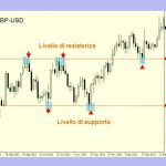 Trading Forex: strategia supporti e resistenze