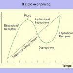 Indicatori economici anticipatori del ciclo economico