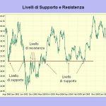 Come calcolare supporto e resistenza nel trading