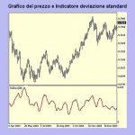 Deviazione standard: trading di volatilità