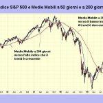 Media mobile semplice: calcolo e periodi per trading