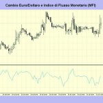 Flusso monetario MFI indicatore di volume: strategia d'uso