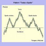 Testa e spalle: trading con l'analisi tecnica