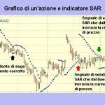 SAR parabolico: strategia di trading con l'indicatore