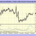 ADX indicatore direzionale medio: forza del trend