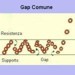 """Gap trading: strategie per usare la figura """"gap"""""""