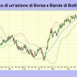 Bande di Bollinger: significato indicatore volatilità