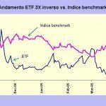 ETF leveraged: come funziona l'effetto leva