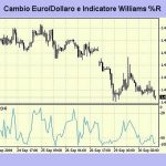 Williams percent range: strategia indicatore tecnico