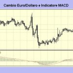 Indicatore MACD per l'analisi tecnica: leggere i segnali