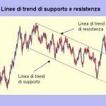 Linee di trend di supporto e resistenza: significato