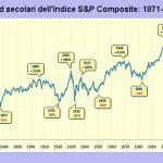 Mercato toro e orso: significato trend di mercato