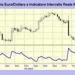 ATR, indicatore volatilità o trading range