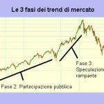 Teoria di Dow analisi tecnica: i 6 principi fondamentali