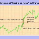 Trading sulle news: come fare trading sulle notizie